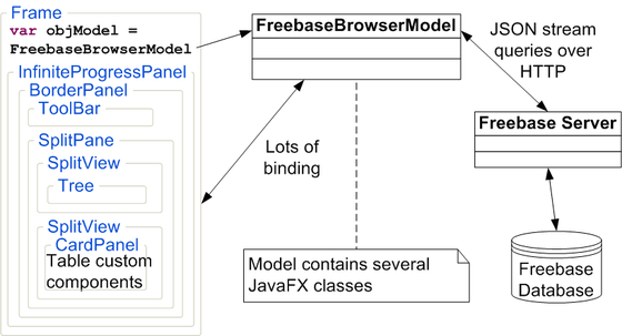 Freebasebrowser_diagram_3